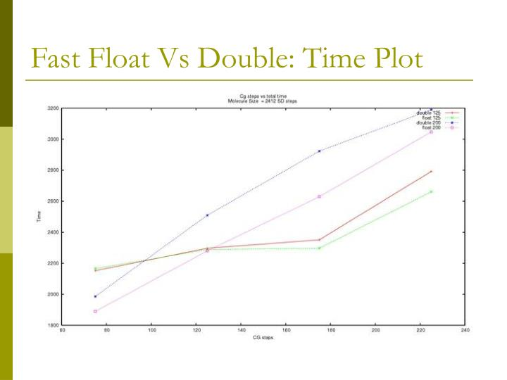 Fast Float Vs Double: Time Plot