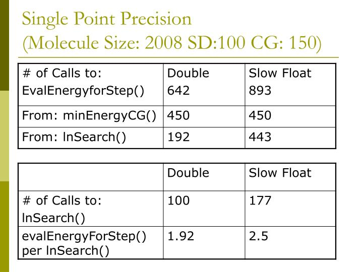 Single Point Precision