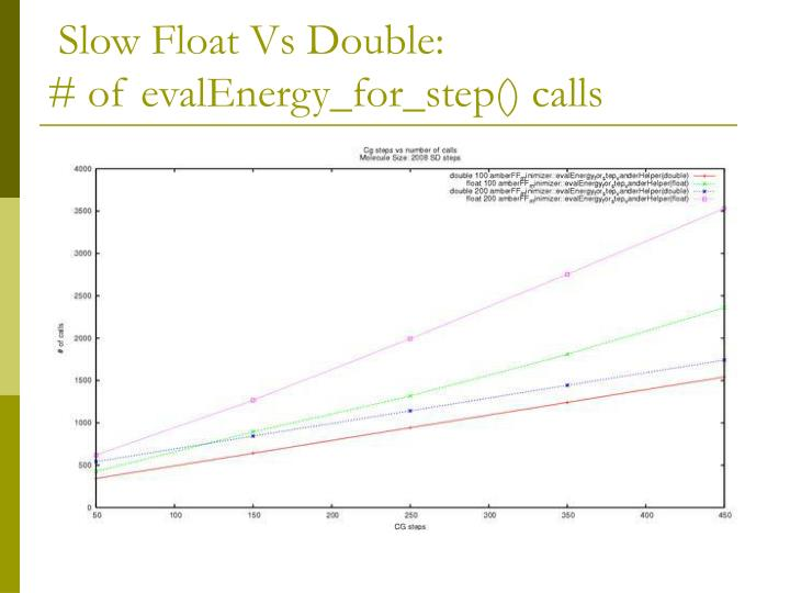 Slow Float Vs Double: