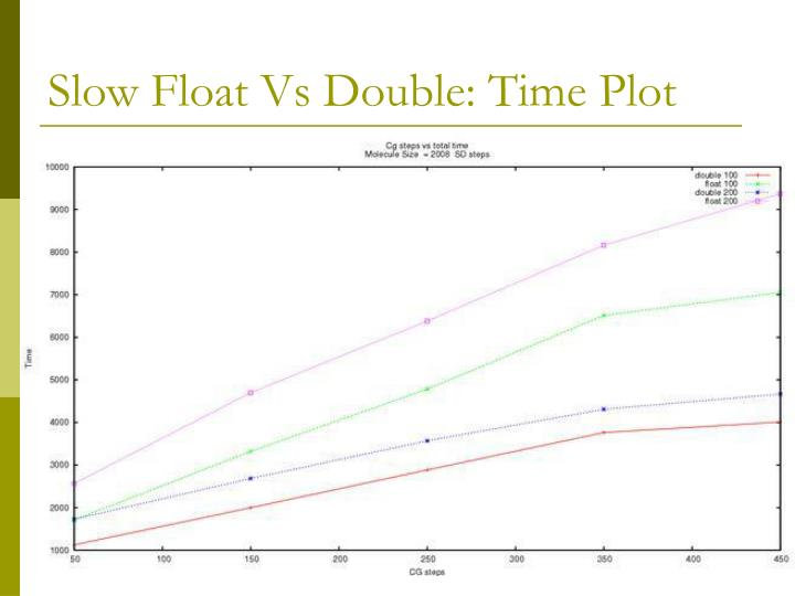 Slow Float Vs Double: Time Plot