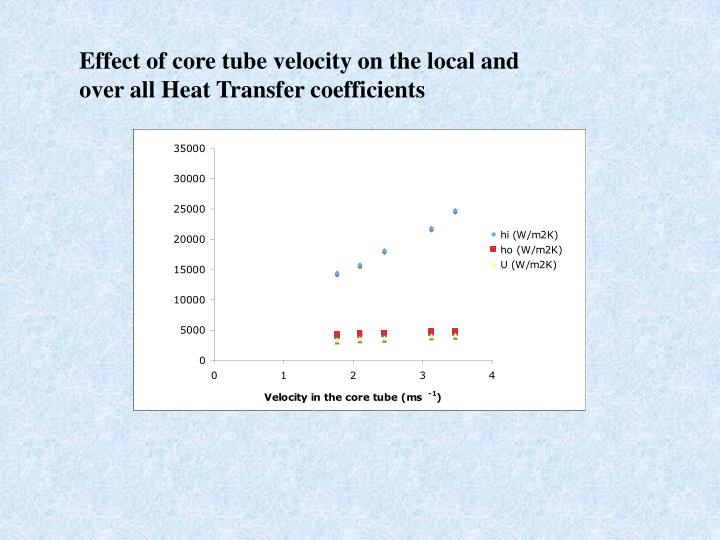 Effect of core tube velocity on the local and over all Heat Transfer coefficients