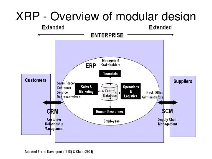 XRP - Overview of modular design