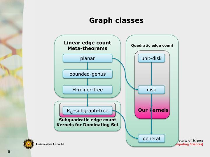 Graph classes
