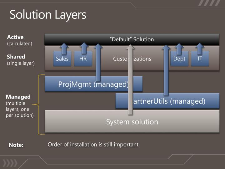 Solution Layers