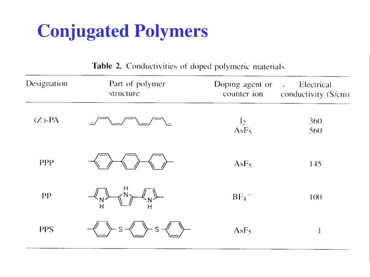 Conjugated Polymers
