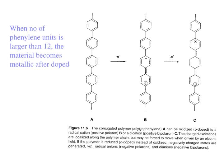When no of phenylene units is larger than 12, the material becomes metallic after doped