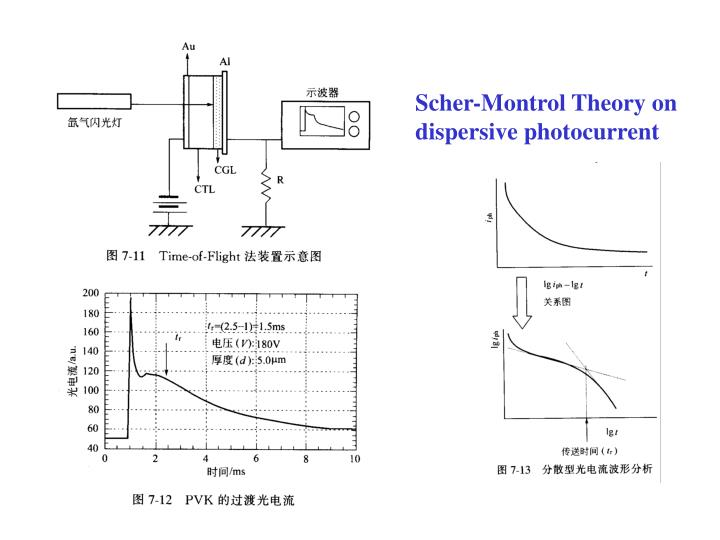 Scher-Montrol Theory on dispersive photocurrent