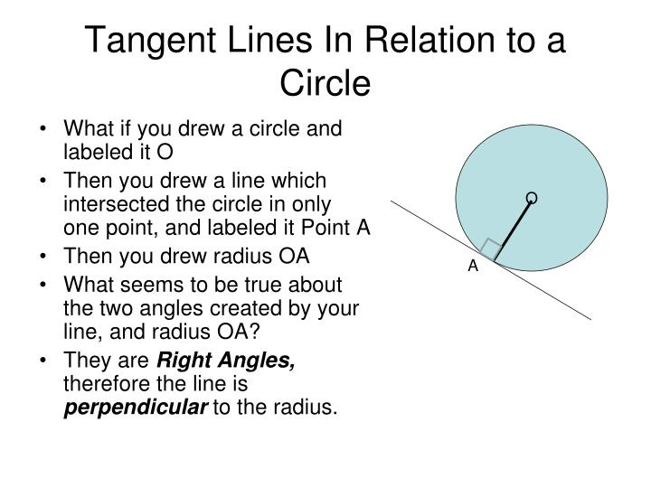 Tangent Lines In Relation to a Circle