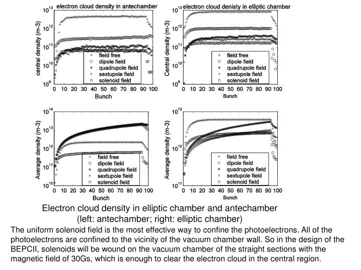 Electron cloud density in elliptic chamber and antechamber