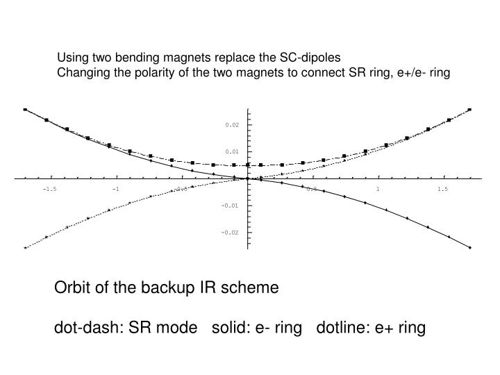 Using two bending magnets replace the SC-dipoles