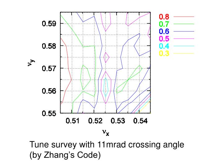 Tune survey with 11mrad crossing angle