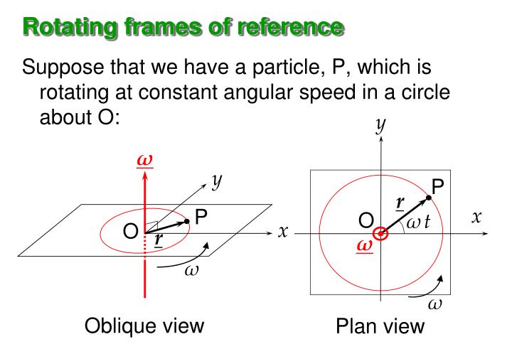 Rotating frames of reference