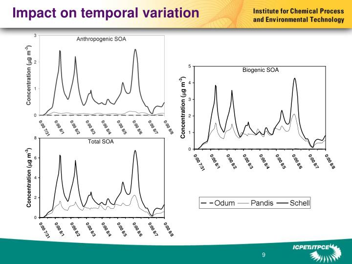 Impact on temporal variation