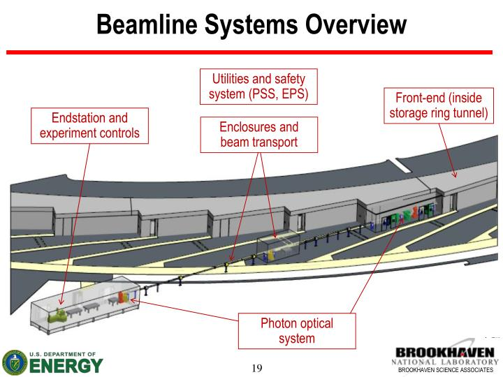 Beamline Systems Overview