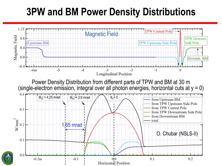 3PW and BM Power Density Distributions
