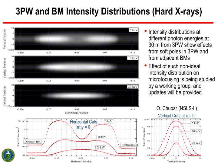 3PW and BM Intensity Distributions (Hard X-rays)