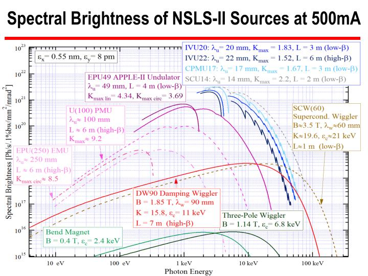 Spectral Brightness of NSLS-II Sources at 500mA