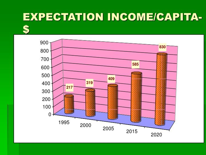EXPECTATION INCOME/CAPITA-$