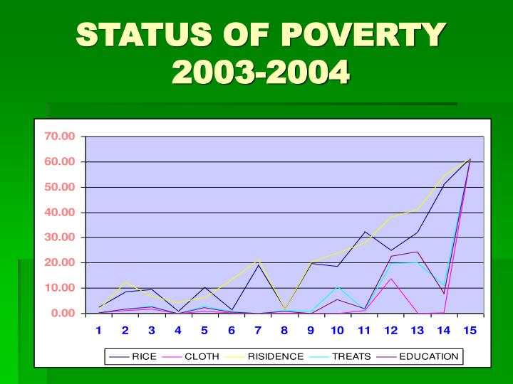 STATUS OF POVERTY 2003-2004