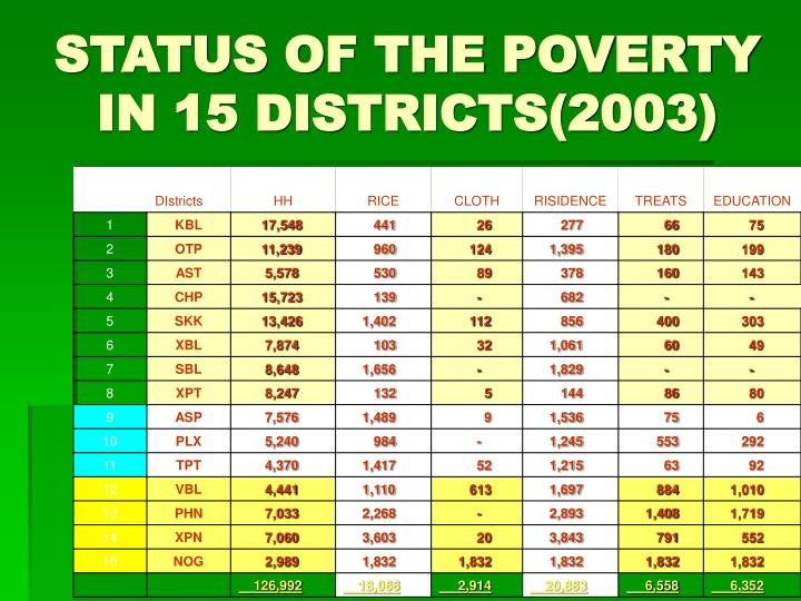 STATUS OF THE POVERTY IN 15 DISTRICTS(2003)