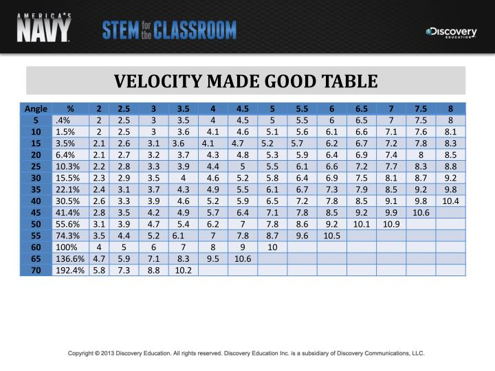 VELOCITY MADE GOOD TABLE