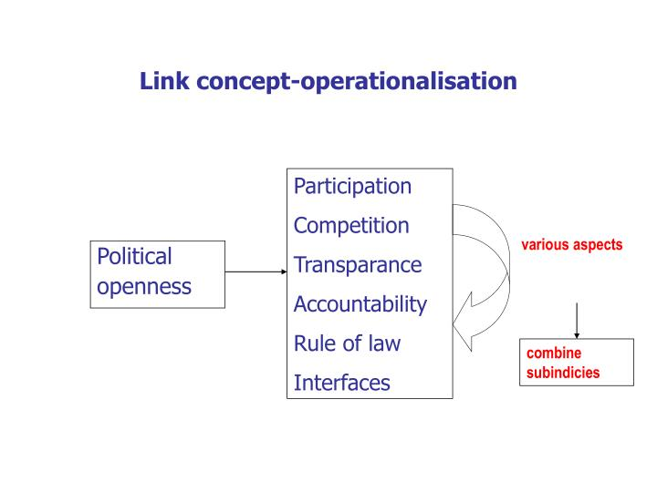 Link concept-operationalisation