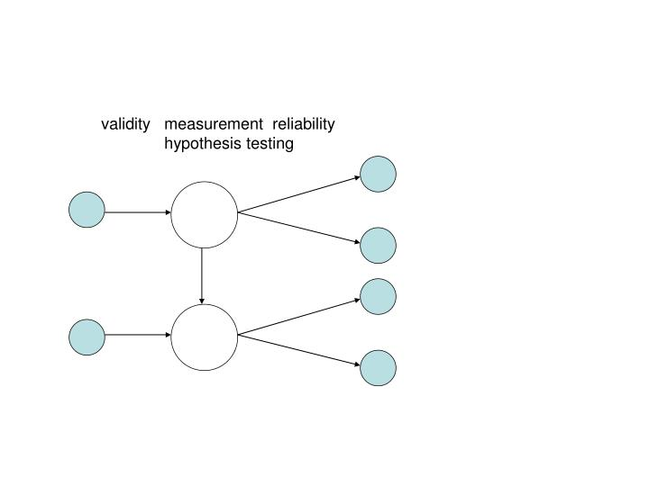 validity   measurement  reliability