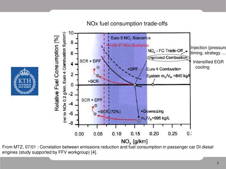 NOx fuel consumption trade-offs