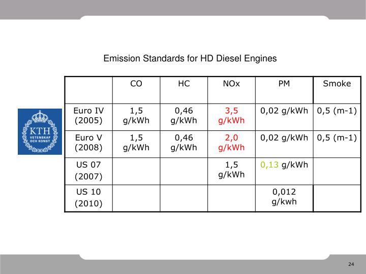 Emission Standards for HD Diesel Engines