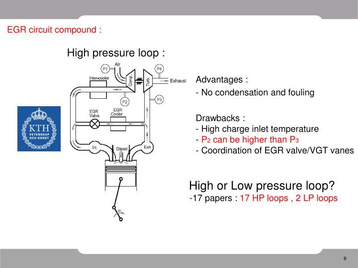EGR circuit compound :