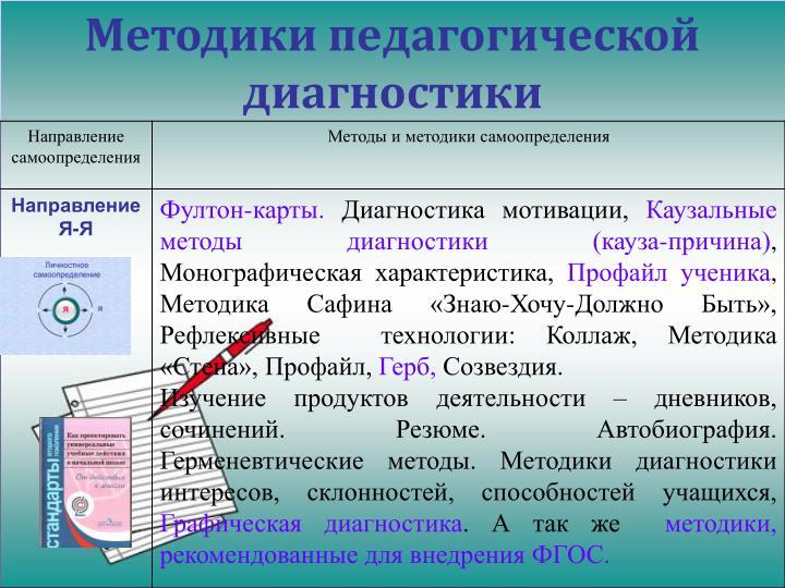 Методики педагогической диагностики