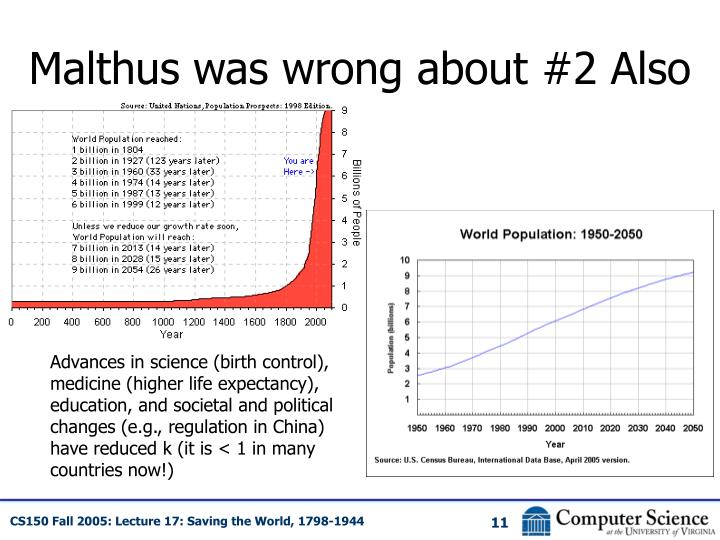 Malthus was wrong about #2 Also