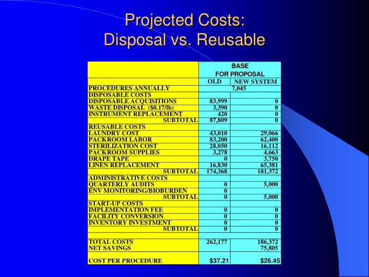 Projected Costs: