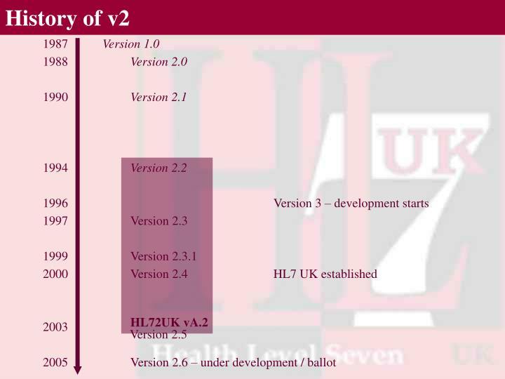 History of v2