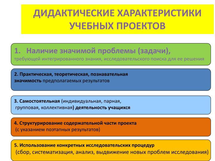 ДИДАКТИЧЕСКИЕ ХАРАКТЕРИСТИКИ УЧЕБНЫХ ПРОЕКТОВ