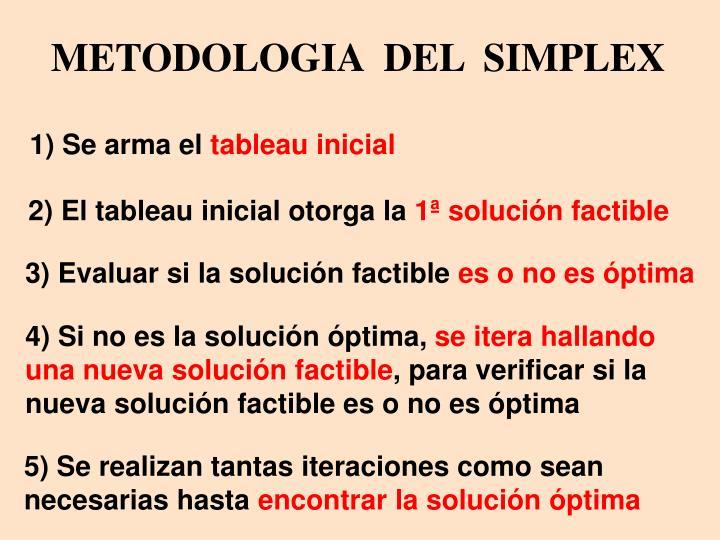 METODOLOGIA  DEL  SIMPLEX