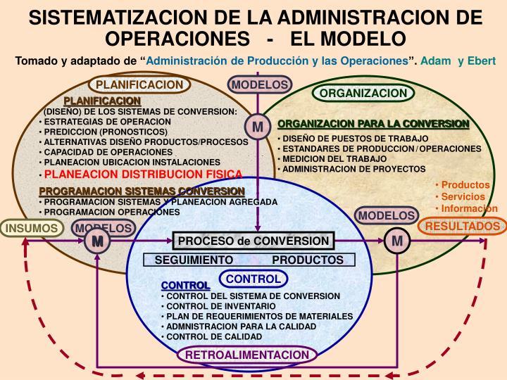 SISTEMATIZACION DE LA ADMINISTRACION DE OPERACIONES   -   EL MODELO