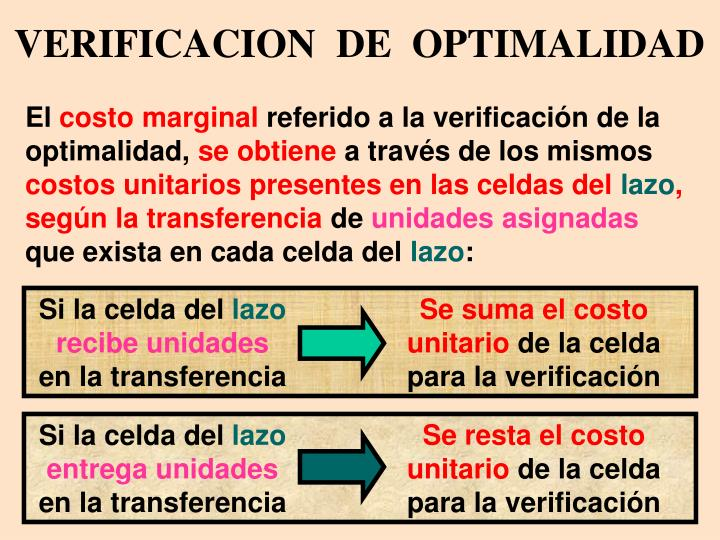 VERIFICACION  DE  OPTIMALIDAD