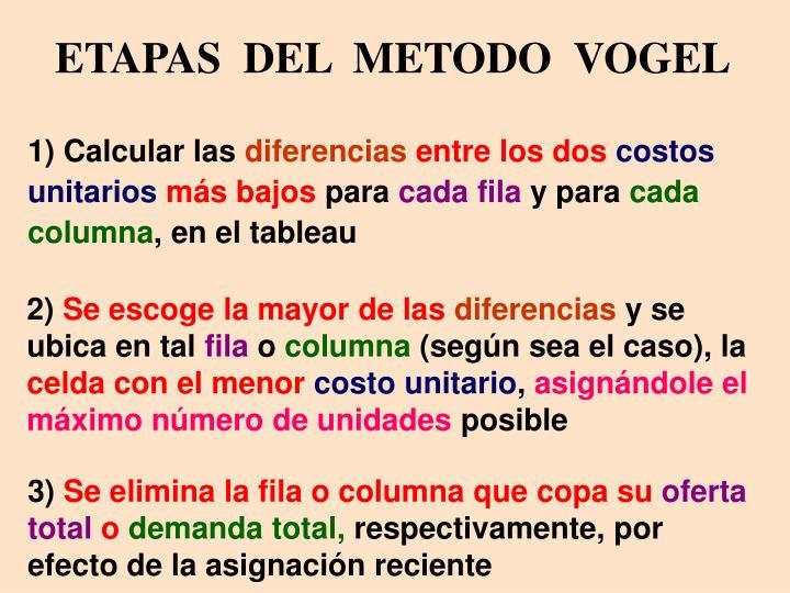 ETAPAS  DEL  METODO  VOGEL