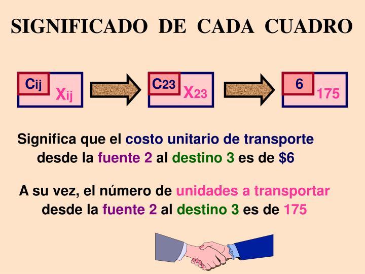 SIGNIFICADO  DE  CADA  CUADRO