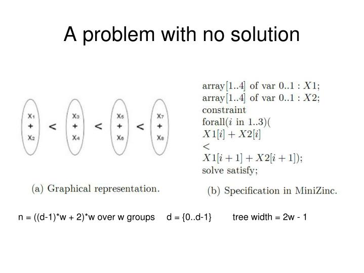 A problem with no solution