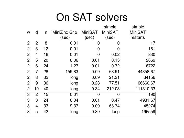 On SAT solvers