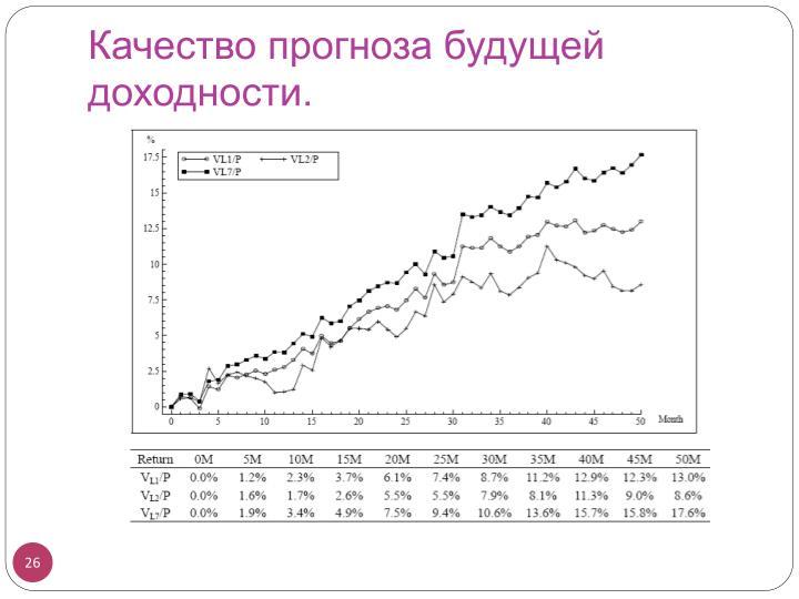 Качество прогноза будущей доходности.