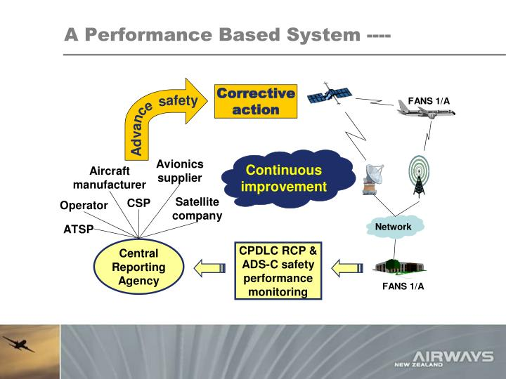 A Performance Based System ----