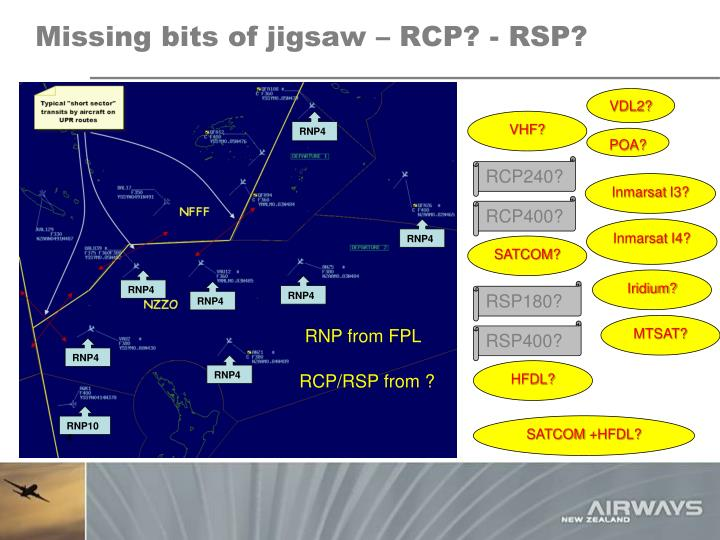 Missing bits of jigsaw – RCP? - RSP?