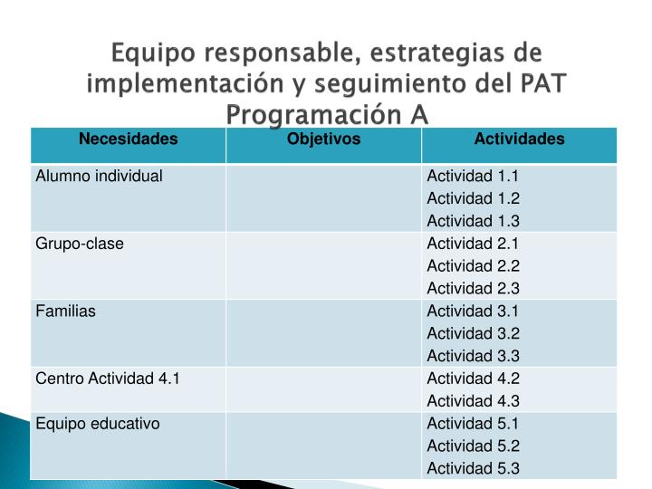 Equipo responsable, estrategias de implementación y seguimiento del PAT