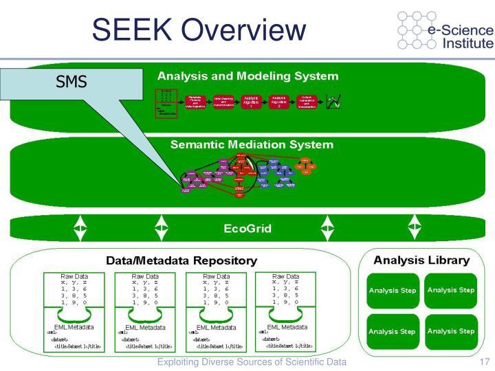 SEEK Overview
