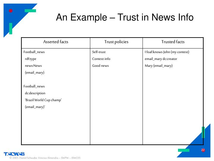An Example – Trust in News Info