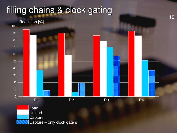 filling chains & clock gating