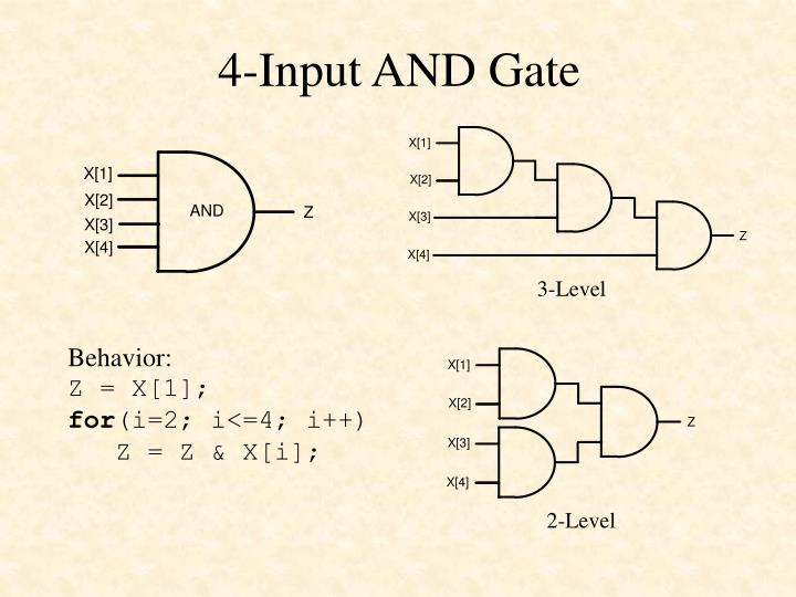4-Input AND Gate